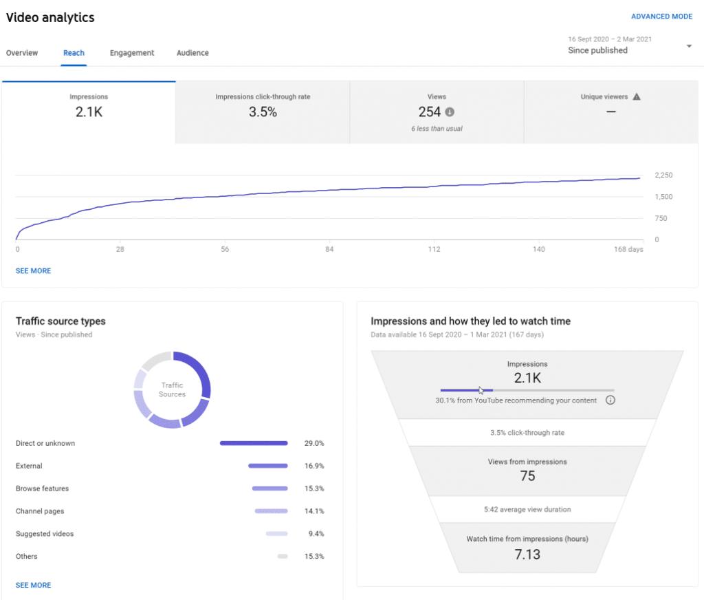 YouTube suggesting my video – Analytics update 12