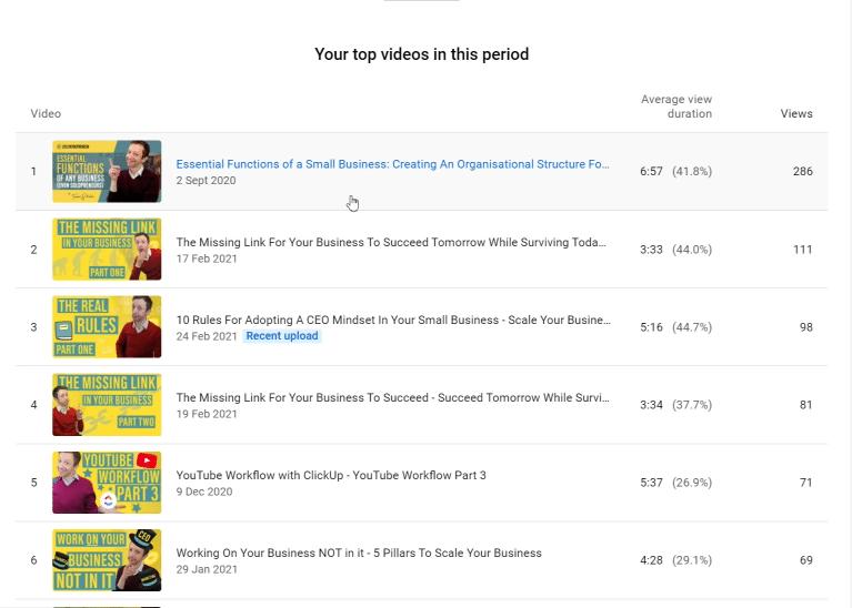 YouTube suggesting my video – Analytics update 2