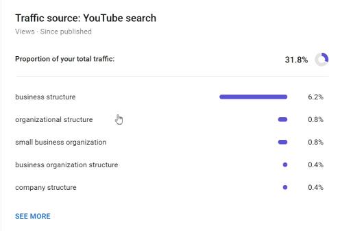 YouTube suggesting my video – Analytics update 8